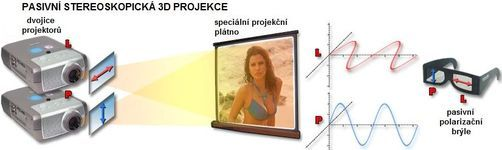 Pasivna stereoskopicka 3D projekcia