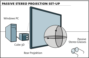 Passive Stereo Projection